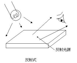 浅谈LCD液晶模块四中显示方式-反射式