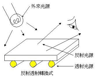 反射投射转换式